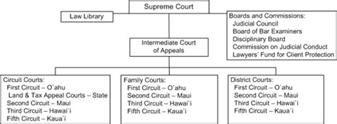 Judiciary How The Courts Are Structured