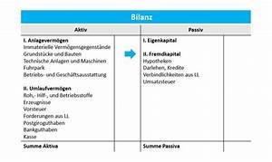 Bilanz Rechnung : fremdkapital was ist fremdkapital debitoor buchhaltungssoftware ~ Themetempest.com Abrechnung
