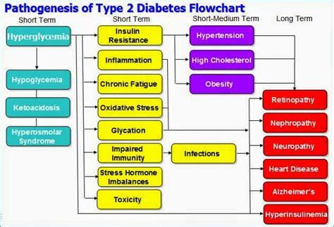 death  diabetes reverse defeat type  diabetes april