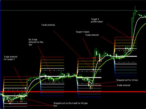 Simple Best Forex Strategy 2015