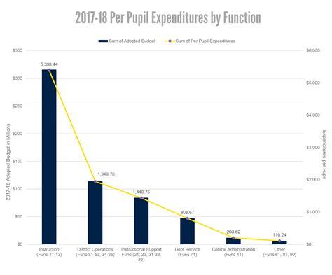 budget external financial management office pupil expenditures