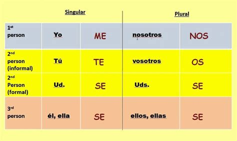 spanish reflexive verbs  pronouns  images