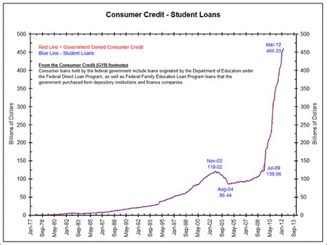 The College Bubble (incl. Education & Student Loan Bubble