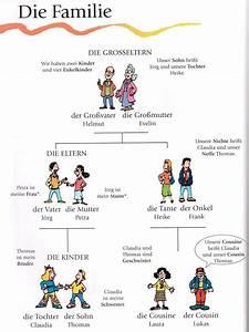 Deutsch Lernen Mit BildernDie Familie Wortschatz The
