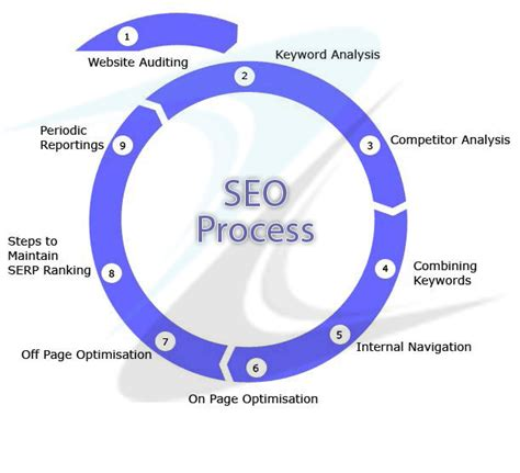 search engine optimization process seo question seo questions answers