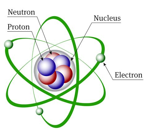 atomic structure discovery  subatomic particles