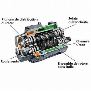 Compresseur A Vis : types de compresseurs d 39 air et dispositifs de r gulation ~ Melissatoandfro.com Idées de Décoration