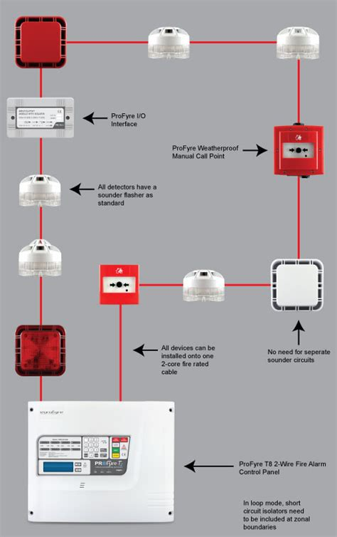 Profyre Wire Addressable Fire Detection Alarm Systems