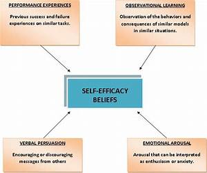 7. Self-Efficacy and Social Cognitive Theories - PSYCH 484 ...