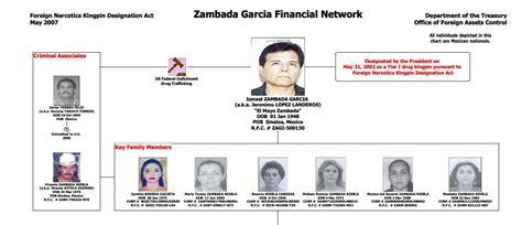 Ismael 'El Mayo' Zambada Garcia's Family: 5 Fast Facts ...