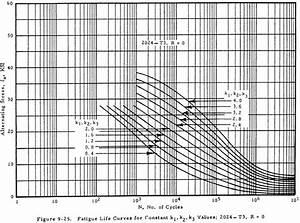 Lug Fatigue Analysis