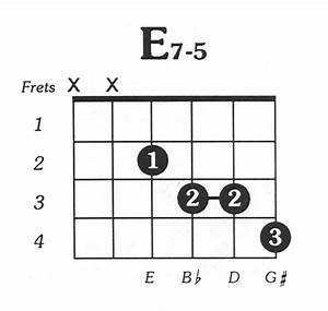 E7dim5 Guitar Chord