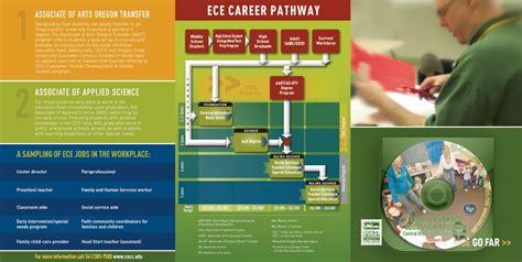 cocc early childhood education brochure whitten design