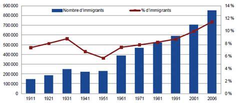 bureau d immigration du québec à 2 considérations au sujet de la définition des