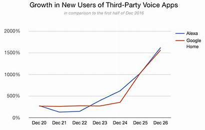 Google Alexa Growth Echo Sales Assistant Stats