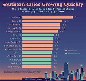 Central Texas no longer home to nation's fastest-growing ...