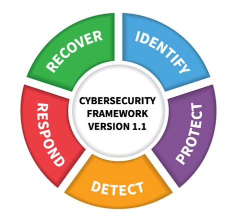 cybersecurity framework nist