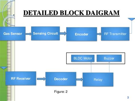 Wireless Gas Leakage Detector With Device Control