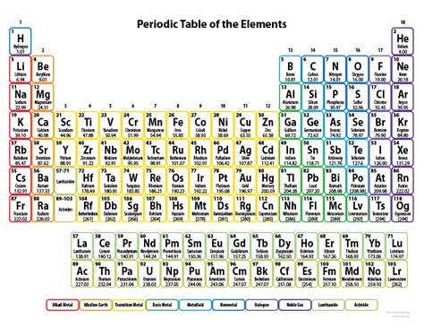 year   periodic table lets talk