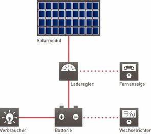 Solaranlage Für Gartenhaus : solarstromanlagen f r ferienh user gartenh user solara solaranlagen ~ Whattoseeinmadrid.com Haus und Dekorationen