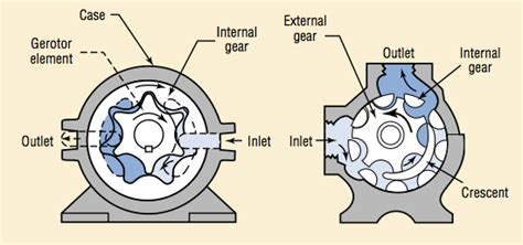 Fundamentals Of Hydraulic Pumps