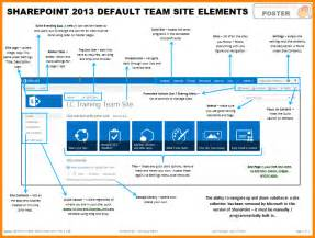 Sharepoint 2013 Default Team Site Elements  Views From