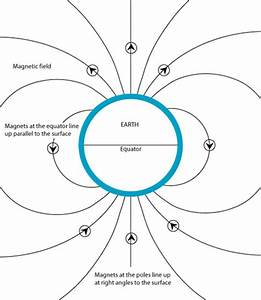 Evidence For Plate Tectonics - Openlearn