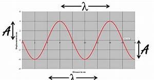 A Wave Diagram