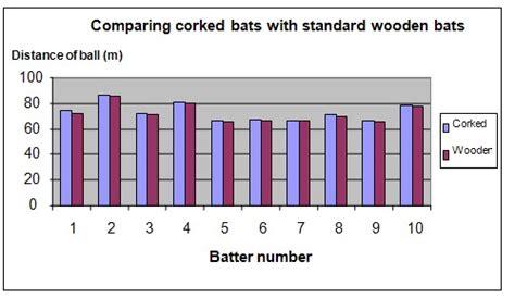 science fair projects corked baseball bats
