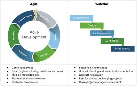 Agile Onestop Project Management Resource  Smartsheet. Mcdonalds Stock Information Best Lasik Nyc. Best Massage Therapy Schools In Usa. Cosmetic Dentist Dallas Lightspeed Web Filter. Identiy Theft Protection Car Rentals In Paris. Search Engine Optimization Toolkit. Computer Science Salaries Www Life Insurance. Best Credit Cards With Average Credit. Carpet Cleaning Lawrenceville