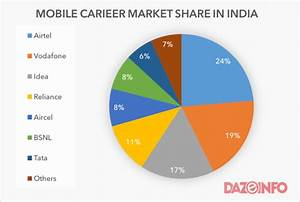 Mobile Phone Subscribers In India Q2 2015 671 Growth To