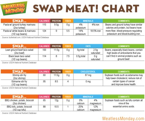 meatless monday swap meat save money meatless monday