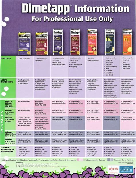 weight   accurate  age  dosing good   pinterest medicine