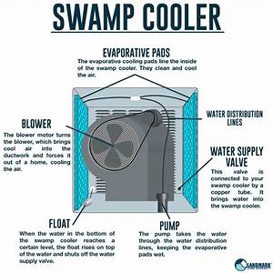 How To Know If Your Swamp Cooler Needs Replacing
