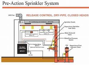 Deluge Sprinkler System Diagram