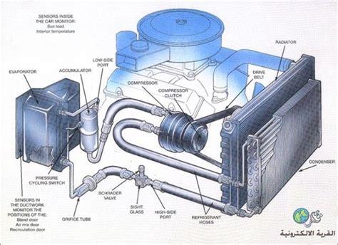 automobile air conditioning service 1996 acura tl instrument cluster شحن مكيف السياره خطوه بخطوه الصفحة 2 منتدى القرية الإلكترونية