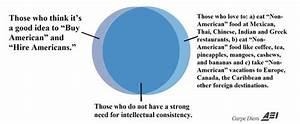 12 Venn Diagrams That Show The Intellectual Inconsistency