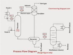 Chemineering  Types Of Chemical Engineering Drawings