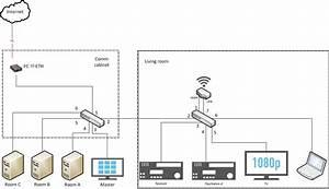 Networking - Vlan On Local Network  Single Uplink