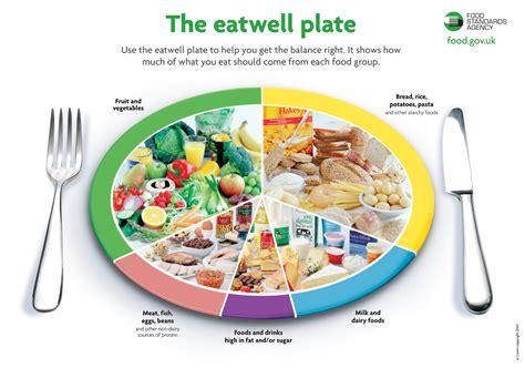balanced healthy diet food intolerance blog