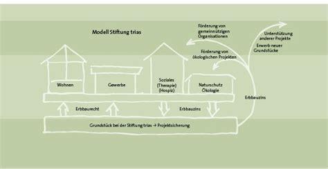 Erbbaurecht Grundstueck Auf Zeit by Die Stiftung Stiftung Trias