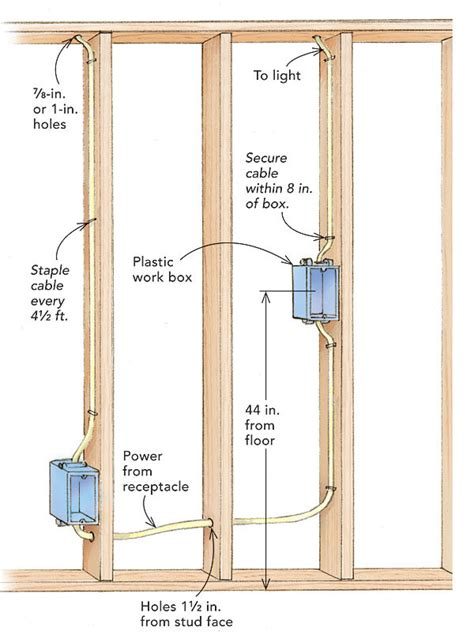 wire  switch box finehomebuilding