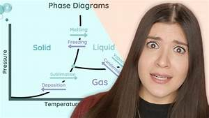 Raoult U0026 39 S Law  Matter  Phase Diagrams  Thermochemical