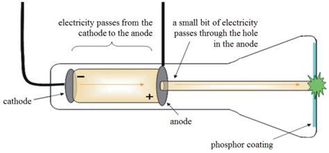 Thomson Cathode Ray Tube Crt Definition