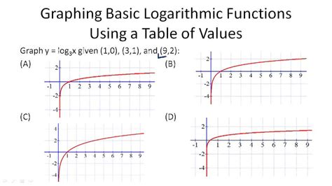 Analysis Of Logarithmic Graphs ( Video )  Calculus  Ck12 Foundation