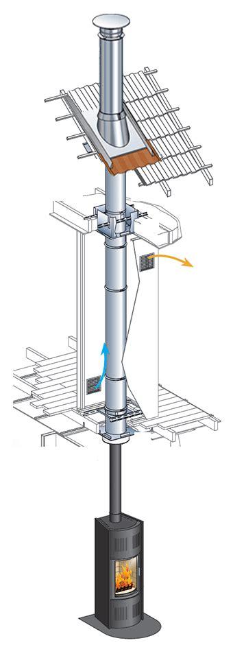 conduit de cheminée poujoulat conduit de chemin 233 e paroi kit int 233 rieur poujoulat inox galva 216 150mm conduit de