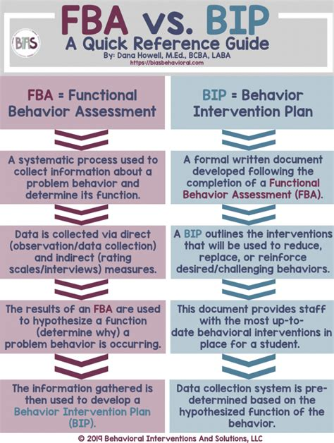 fbas  bips  quick reference guide bias behavioral