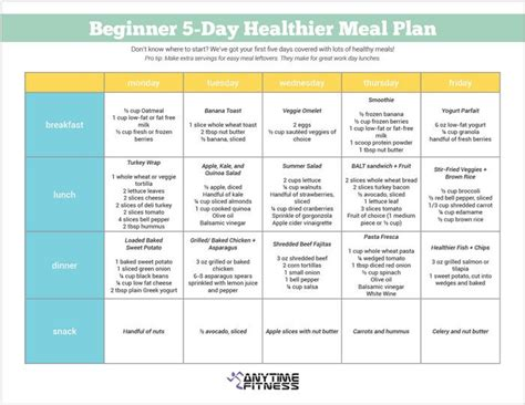 beginner  day healthier meal plan  perfect guide