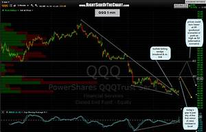 How To Trade 1 Minute Chart Qqq 5 Minute Scenarios Right Side Of The Chart