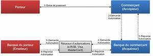 Paiement Par Virement Bancaire Entre Particuliers : mod le 4 coins mon tique echanges de flux pour un paiement par carte ~ Medecine-chirurgie-esthetiques.com Avis de Voitures